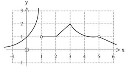 Yukarıda f(x) fonksiyonunun bir parçasının grafiği verilmiştir. f(x) fonksiyonu kaç noktada sürekli olduğu halde türevlenemez ?