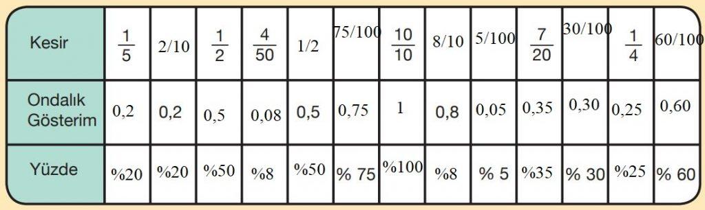 5. Sınıf Matematik Ders Kitabı Çözümleri ve Cevapları Sayfa 173-5 MEB Yayınları